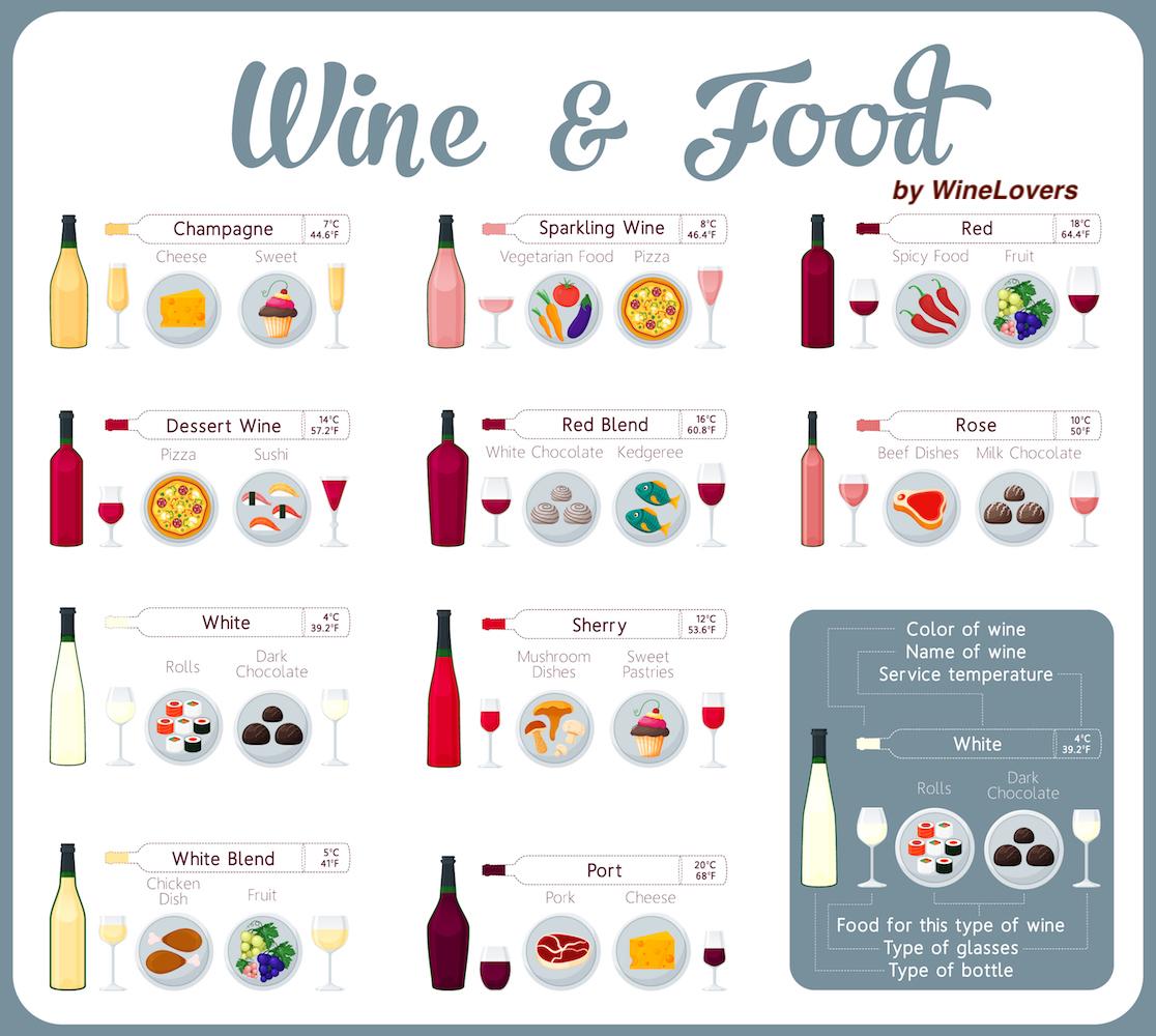 6 Βασικές γεύσεις στο συνδυασμό κρασιού με φαγητό!